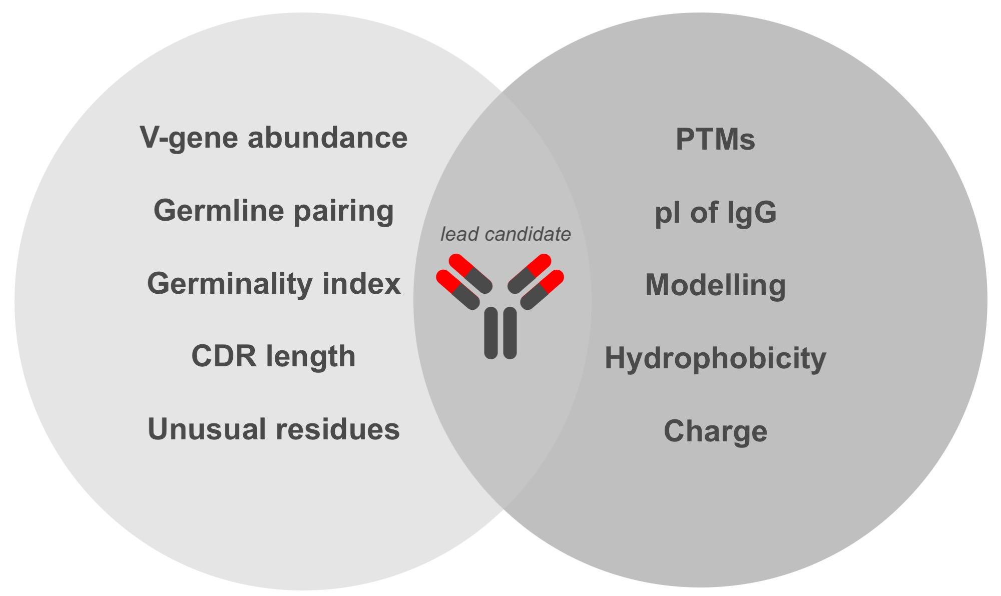 Platform_Technologies_3_Bioinformatics _YUcare_Bild1